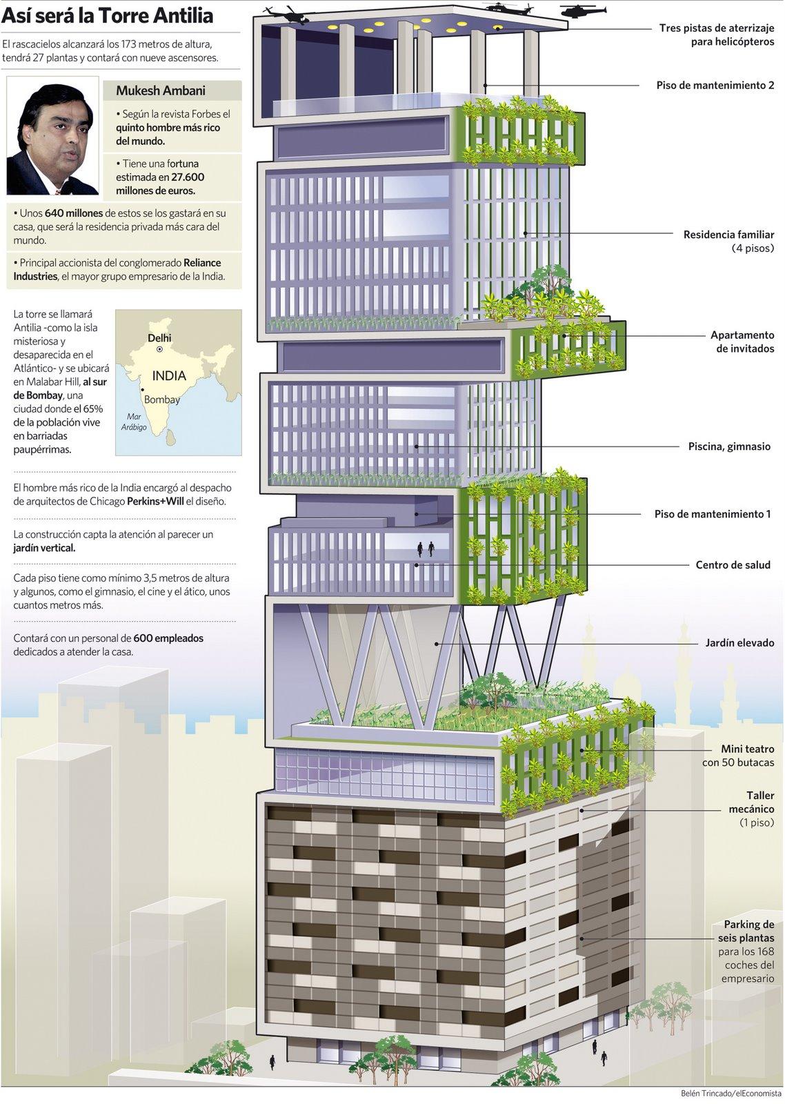 La casa pi costosa del mondo antilla mumbai - La casa piu costosa del mondo ...