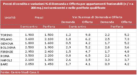 Trends immobiliari frazionare per investire - Prezzo al metro quadro di un immobile ...
