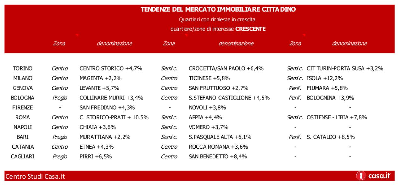 Ecco dove conviene comprare casa in Italia. L'analisi dei quartieri più interessanti.
