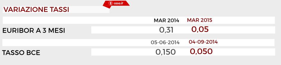 L'Euribor a 3 mesi, a Marzo 2014 era a quota 0,31%, oggi è a quota 0,05%. L'ultima variazione attesta il tasso della Bce allo 0,050% .