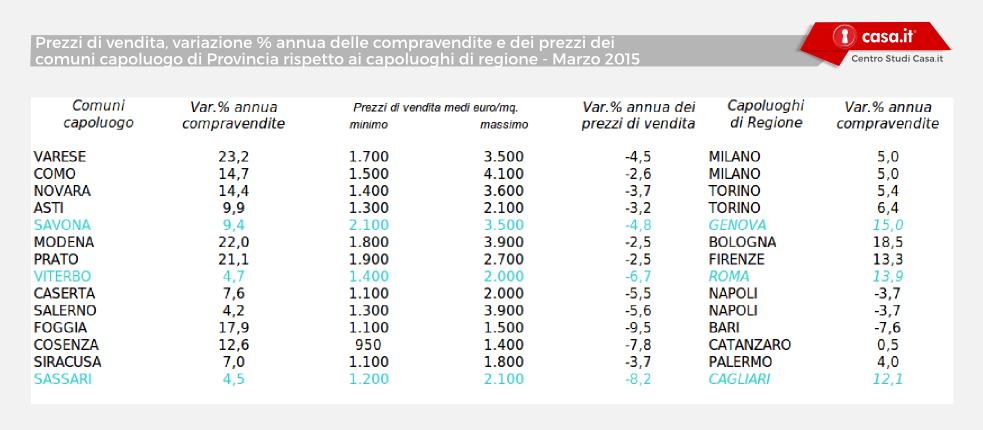 tabelle_provincia