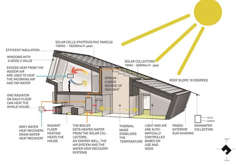 La casa a impatto zero completamente autosufficiente - Casa autosufficiente ecologica ...