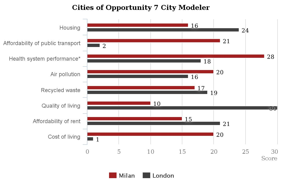 Cities of Opportunity: Londra città top. Milano 18esima