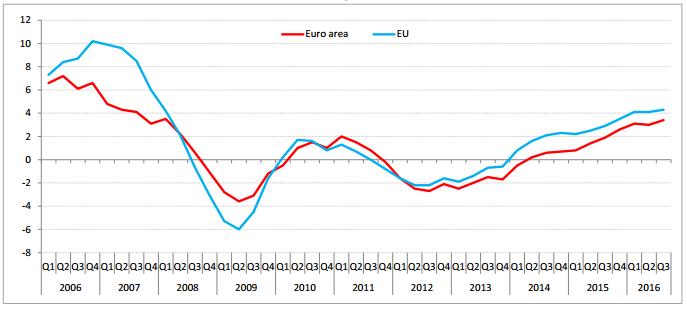 europa-mercato-immobiliare-2016