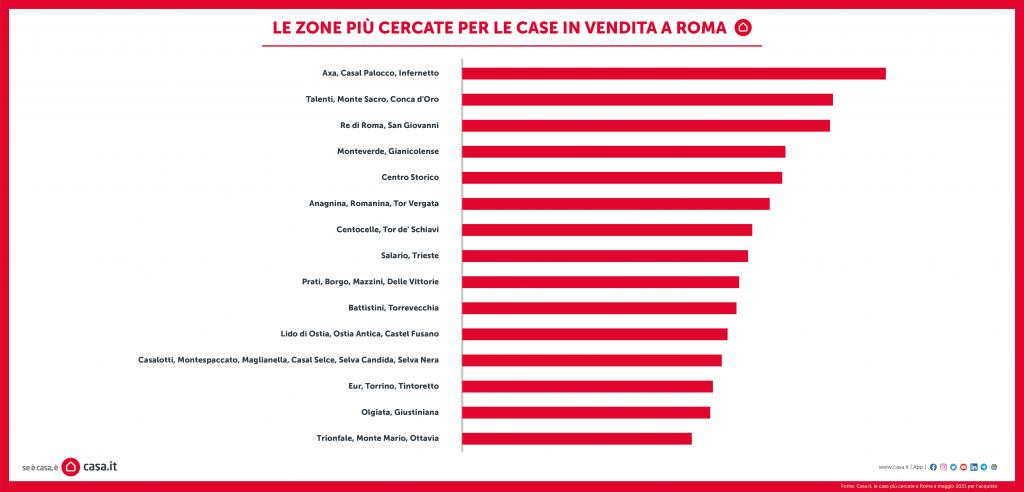 prezzi calo roma