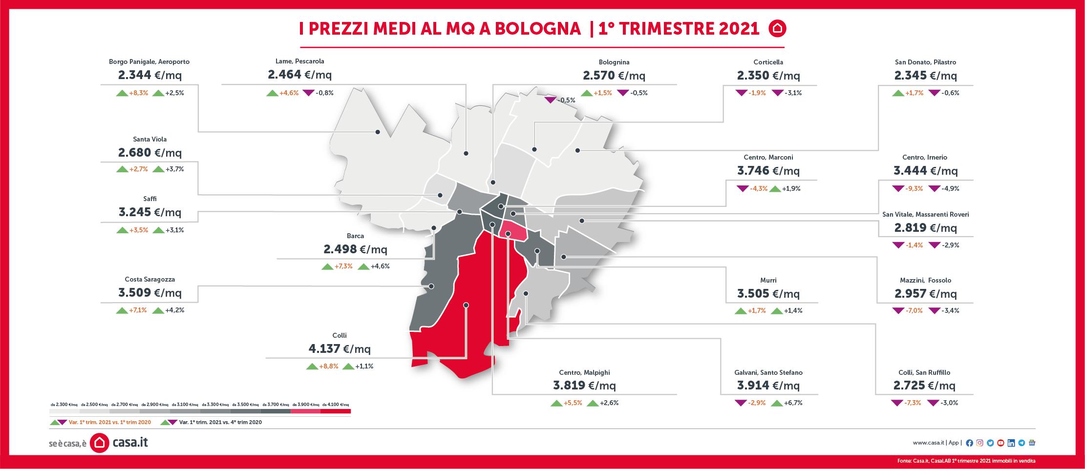 mercato immobiliare bologna