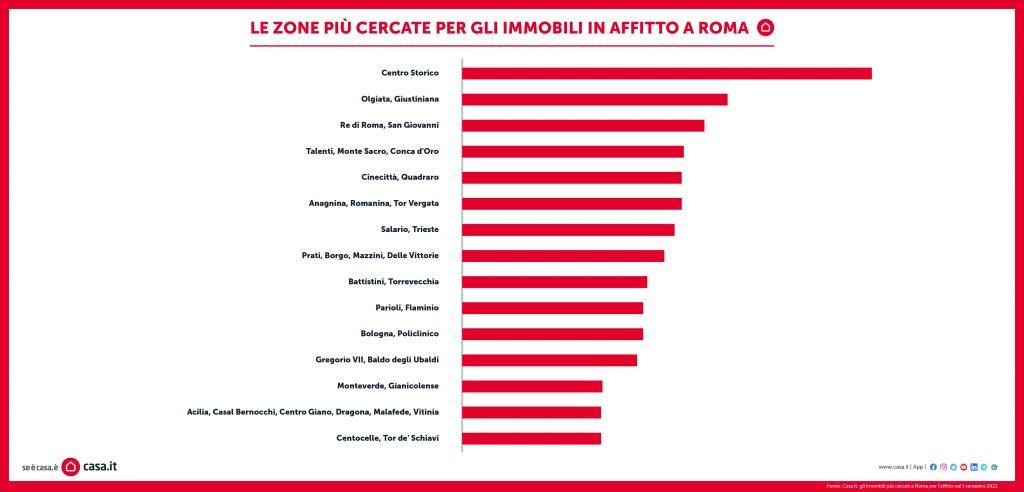 ricerche immobili roma 2021